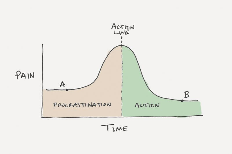 procrastination vs action line chart
