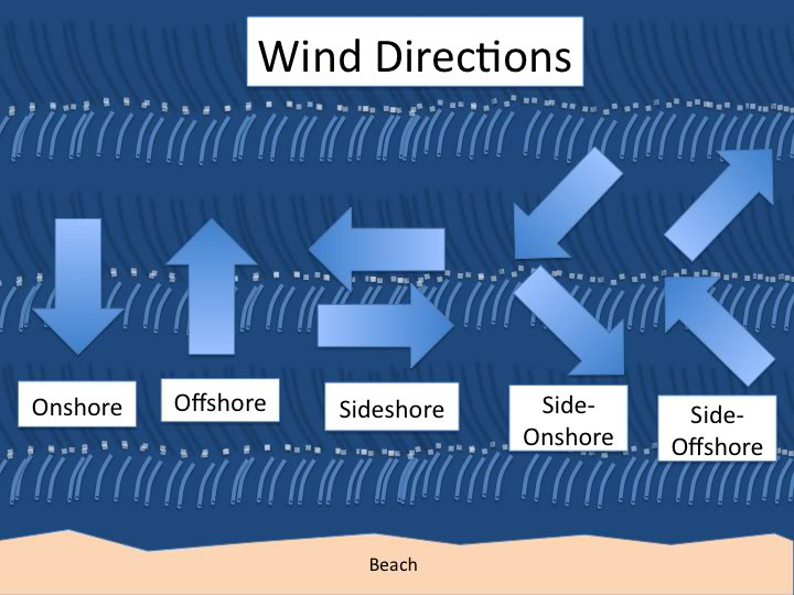 kitesurfing-wind-conditions