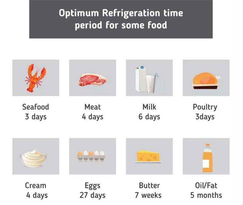 optimum food refrigeration time