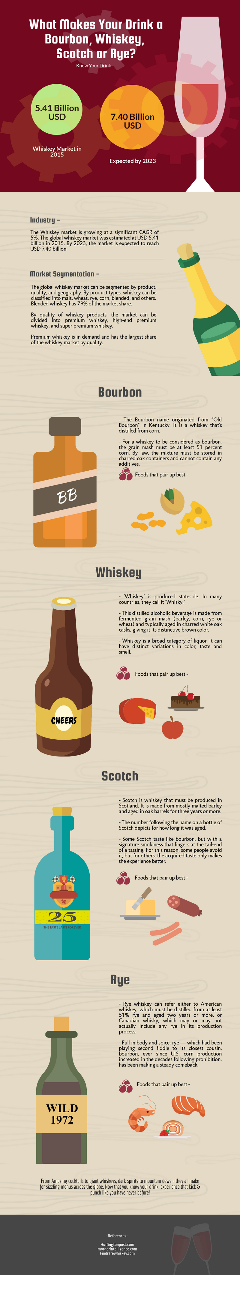 types-of-whiskey