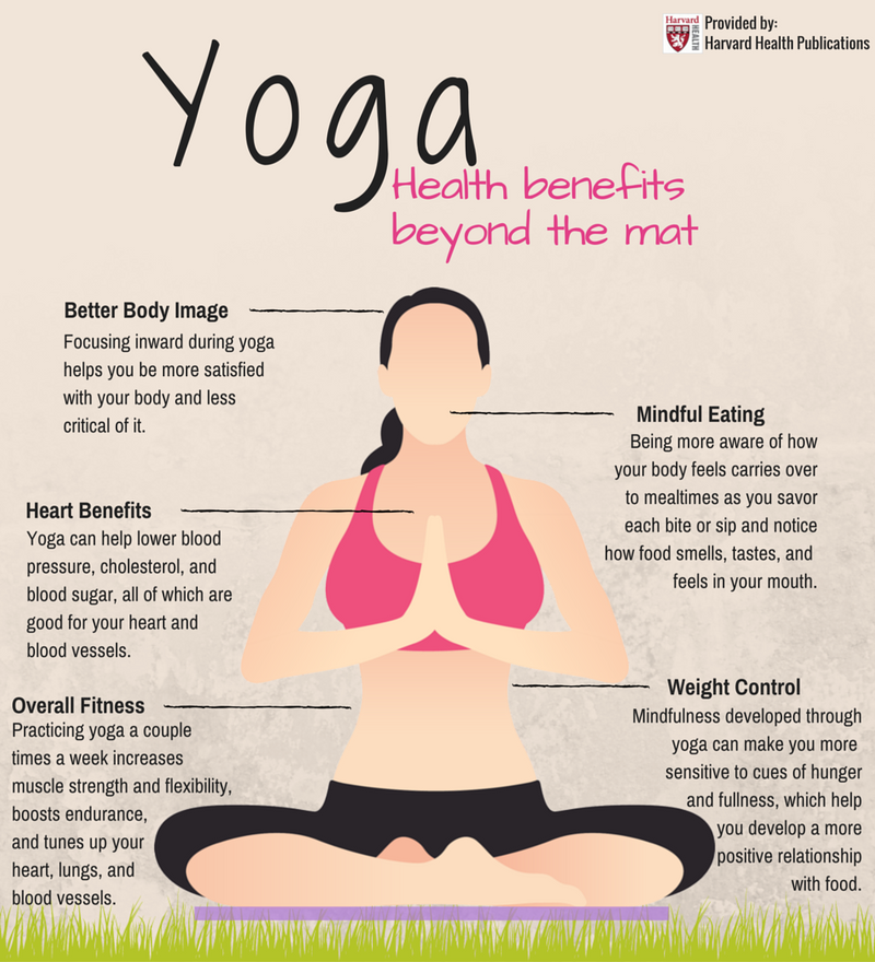 yoga and health benefits infographic
