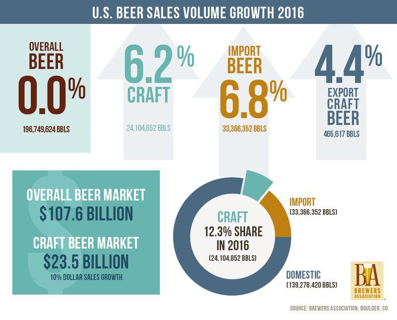 2016 Beer market share